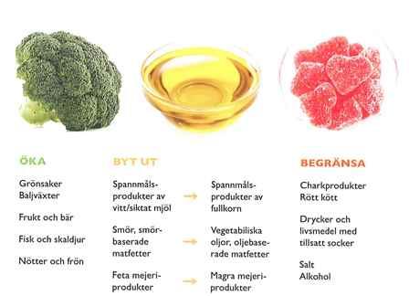 Bild som sammanfattar de nordiska näringsrekommendationerna/NNR5